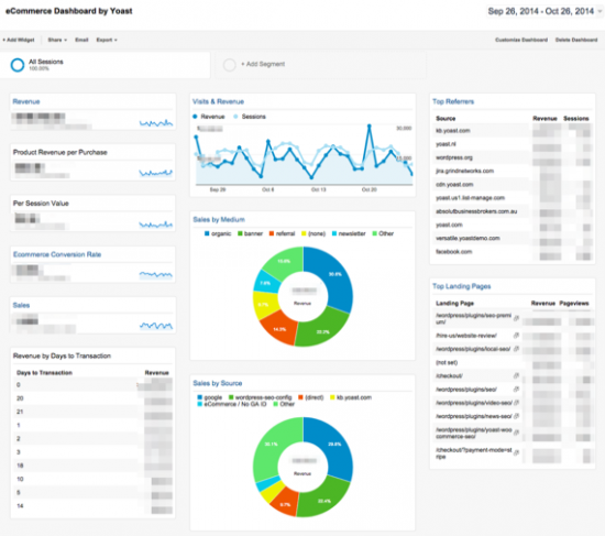 eCommerce_Dashboard_by_Yoast_-_Google_Analytics-550x487